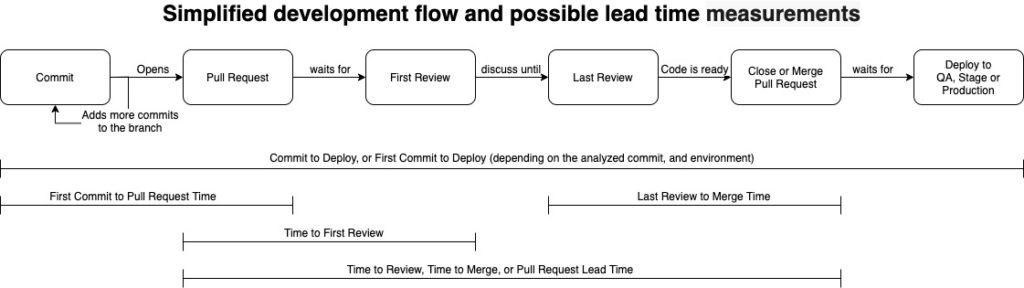 Development Flow & possible lead time measurement