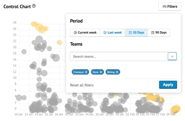 filter metrics by team
