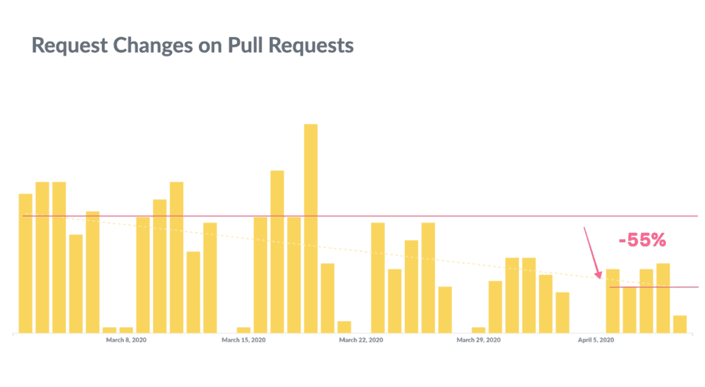 Request Changes in Pull Requests